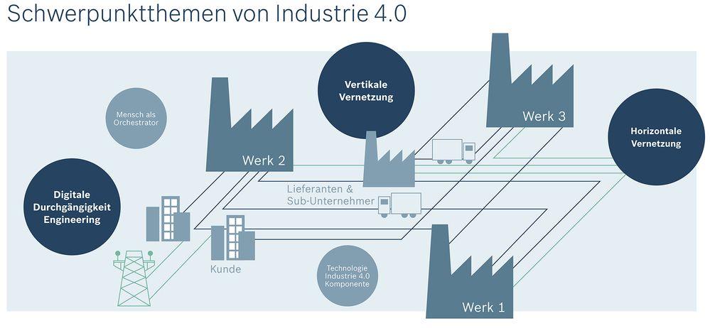 Schwerpunktthemen_Industrie_4_0_de.jpg