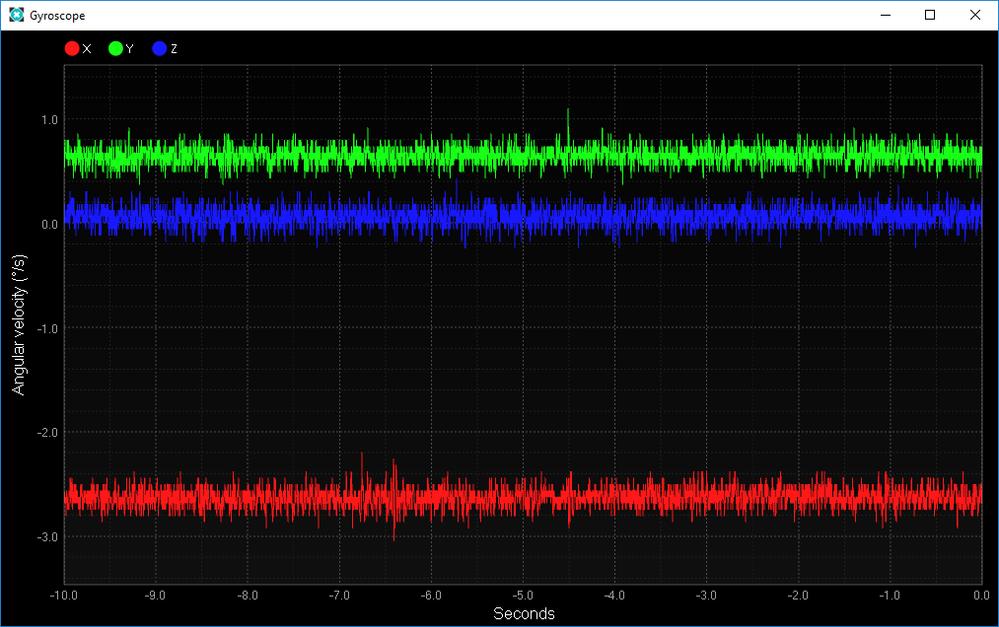 Gyroscope Plot.png