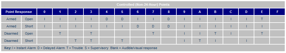 Point Response tables-Controlled points.png