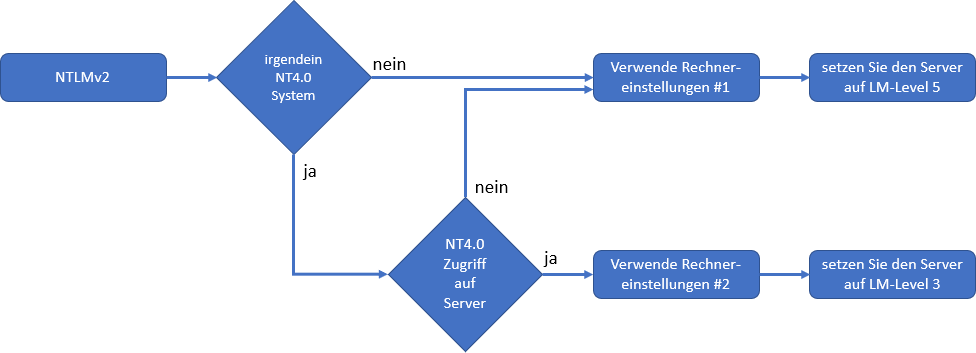 NTLMv2 Entscheidungsmatrix