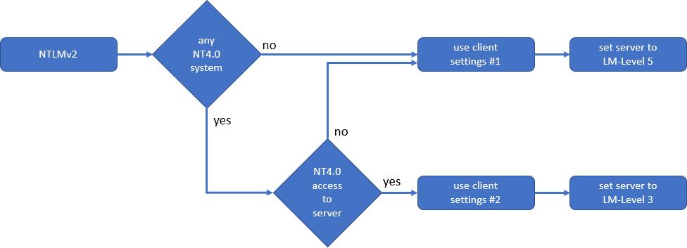 NTLMv2 decision matrix